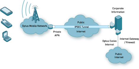 Wireless VPN – search on on-line with other Impregnable Protection